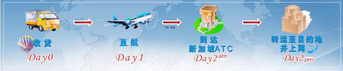 乘国际航班流程
